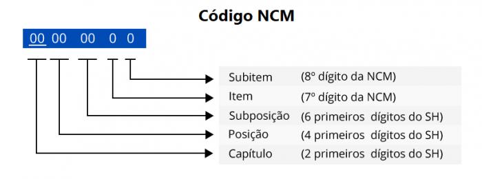Imagem: Estrutura NCM