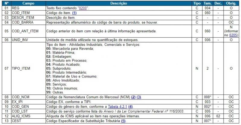 Representação da Regra do registro 0200 do SPED FISCAL