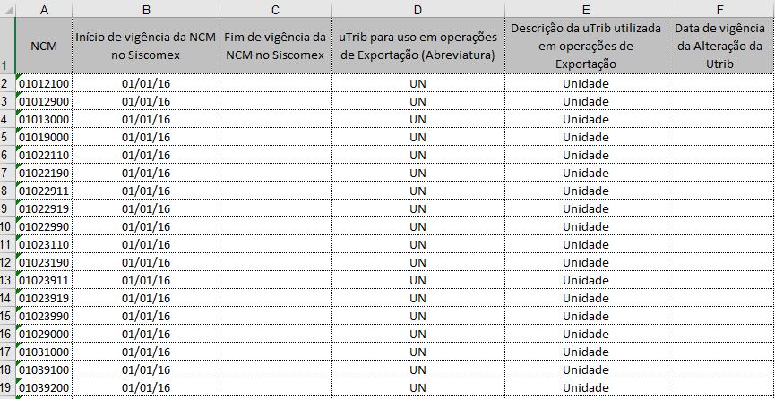 Tabela de unidade de medida tributável no comércio exterior