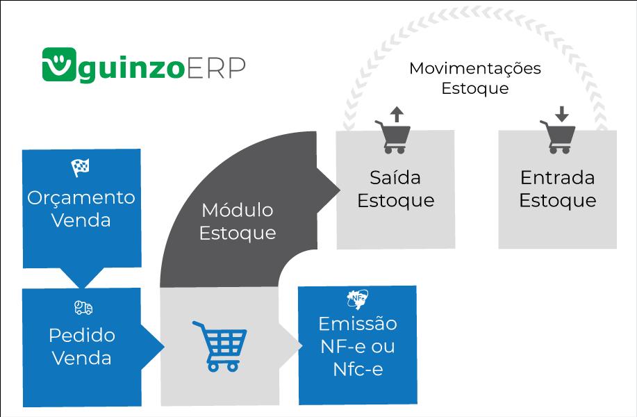 Processo Explicativo de como funciona o ERP Compacto do Sistema Guinzo