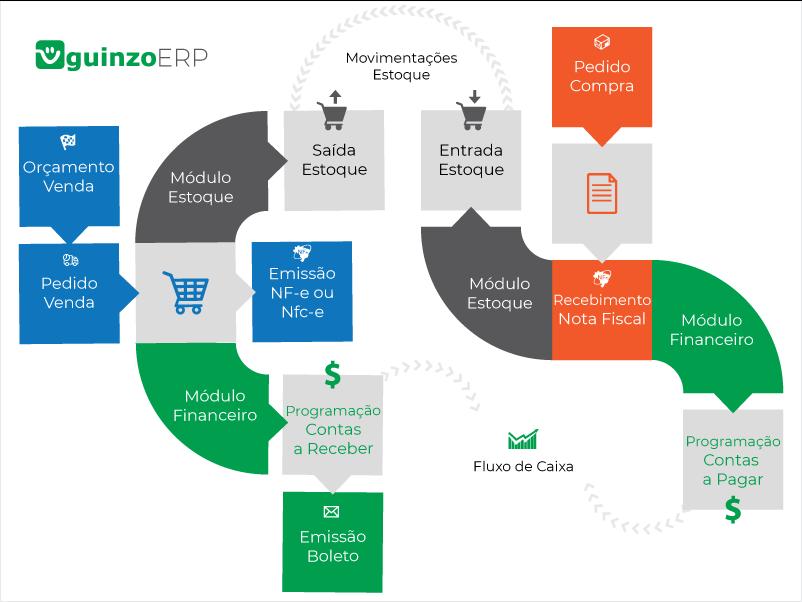 Processo Explicativo de como funciona o ERP Completo do Sistema Guinzo